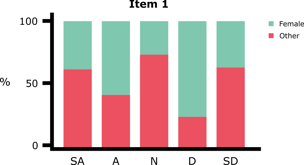 How to Plot Likert Item Data: What are Our Options